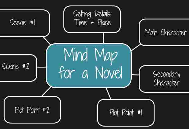 how to mind map novel plot