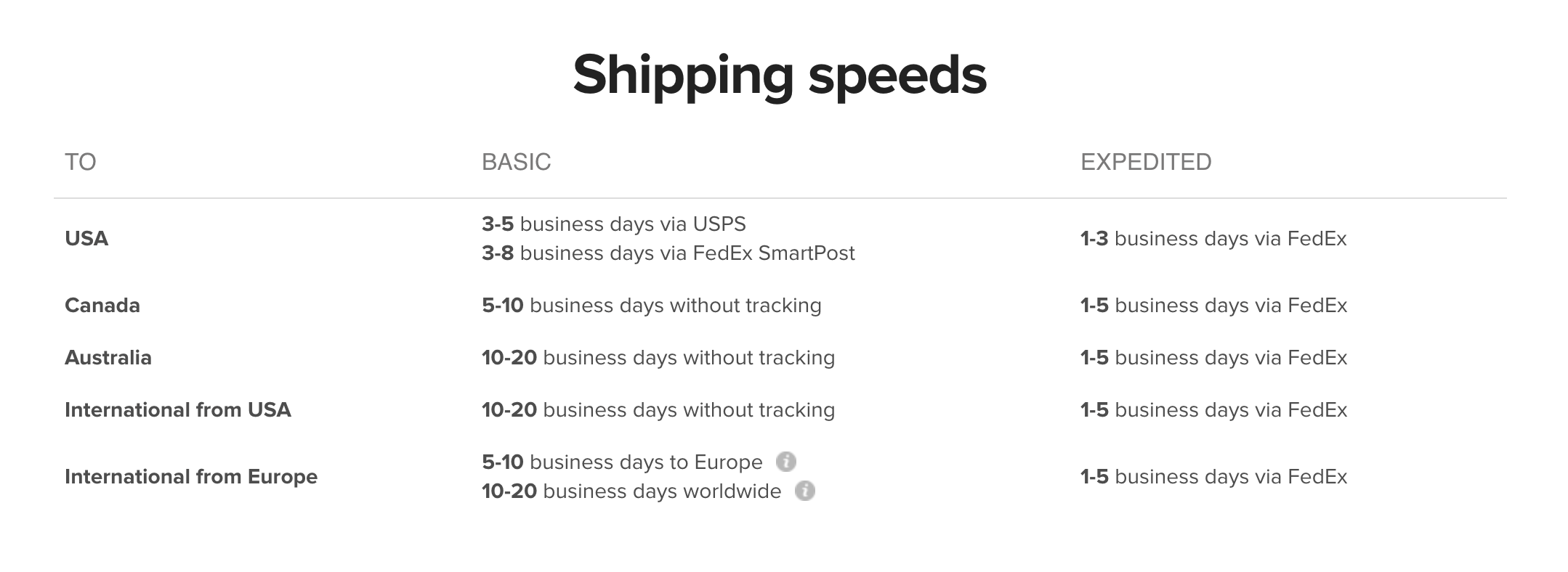 shipping speeds chart for writers gifts