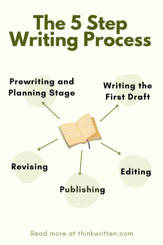 the 5 steps of writing process